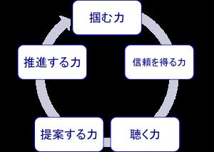 5つの営業スキル