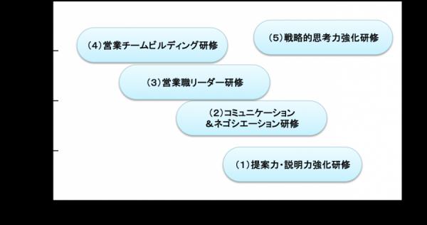 営業リーダー研修 研修マップ